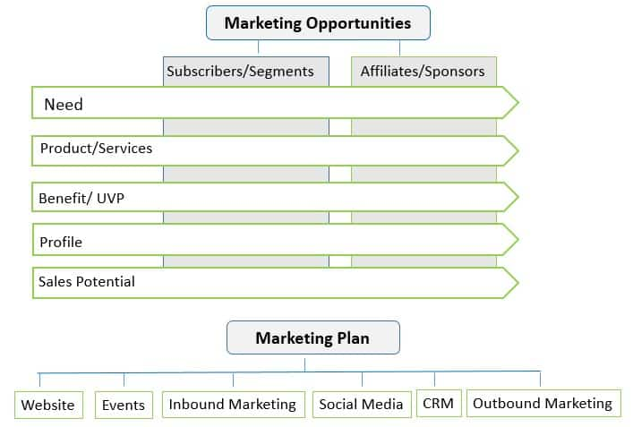 Strategic Marketing Plan Marketing Opportuniites