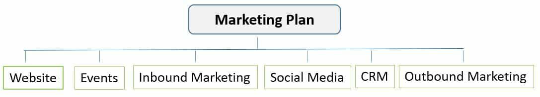 Marketing Tactics to Include in a Marketing Pla