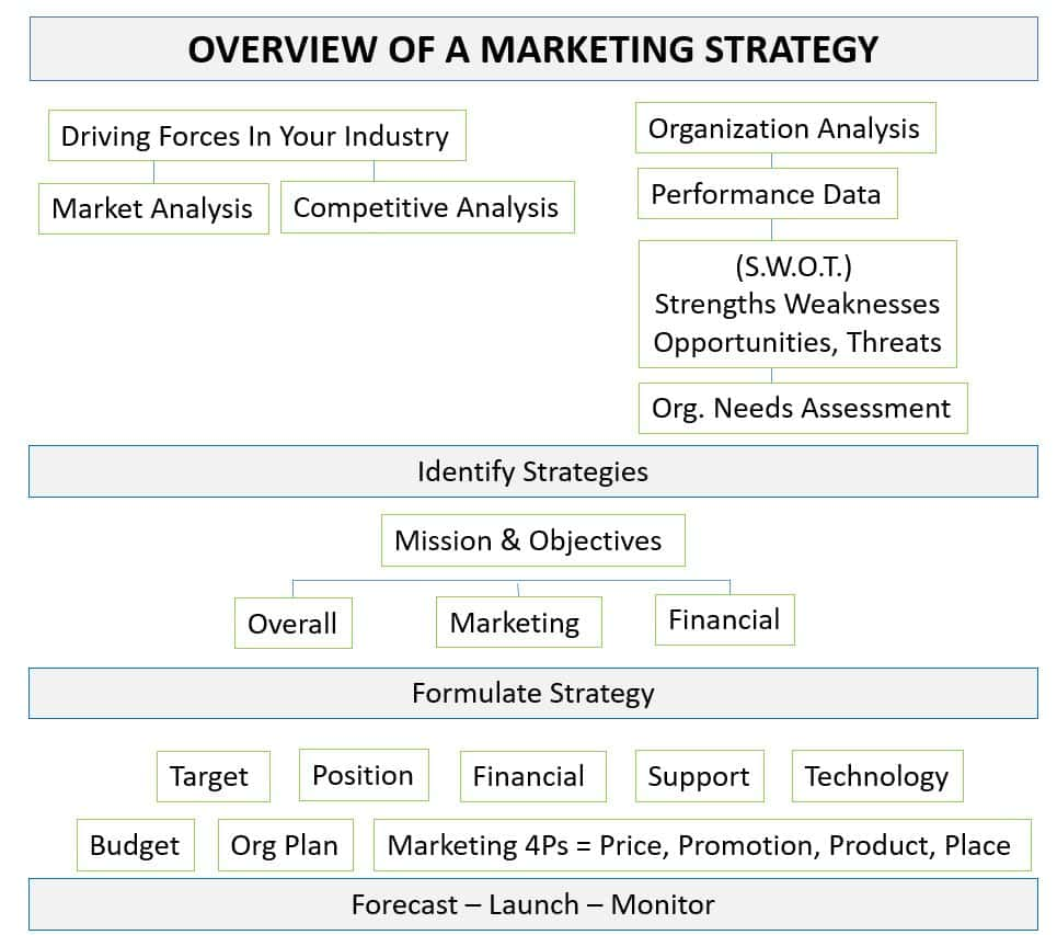 Overview of a Marketing Strategy