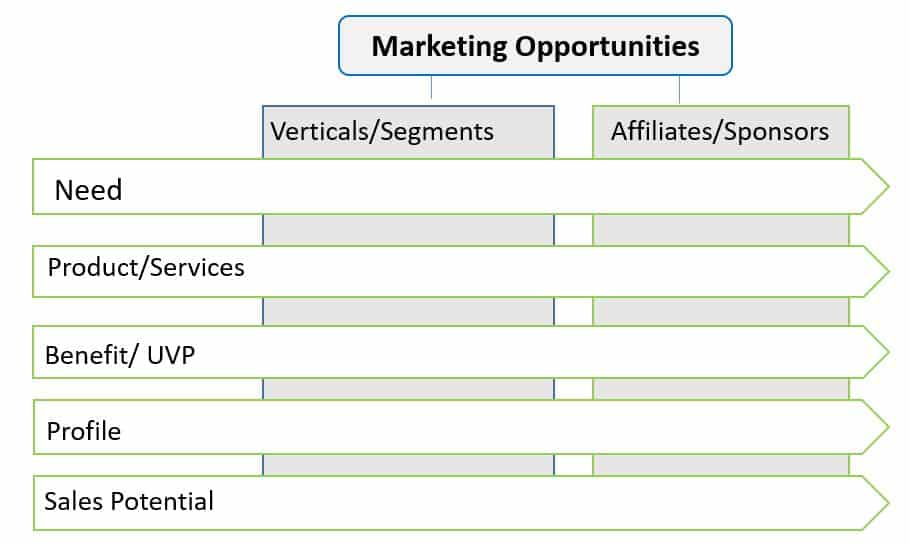 How to Quantify Marketing Opportunities