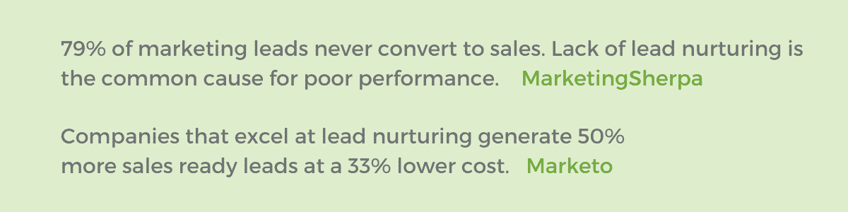 79% of marketing leads never convert to sales. Lack of lead nurturing is the common cause for poor performance (MarketingSherpa). Companies that excel at lead nurturing generate 50% more sales ready leads at a 33% lower cost (Marketo).
