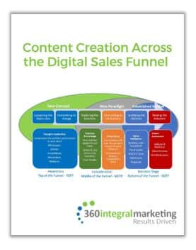 Content Creation Across the Digital Sales Funnel