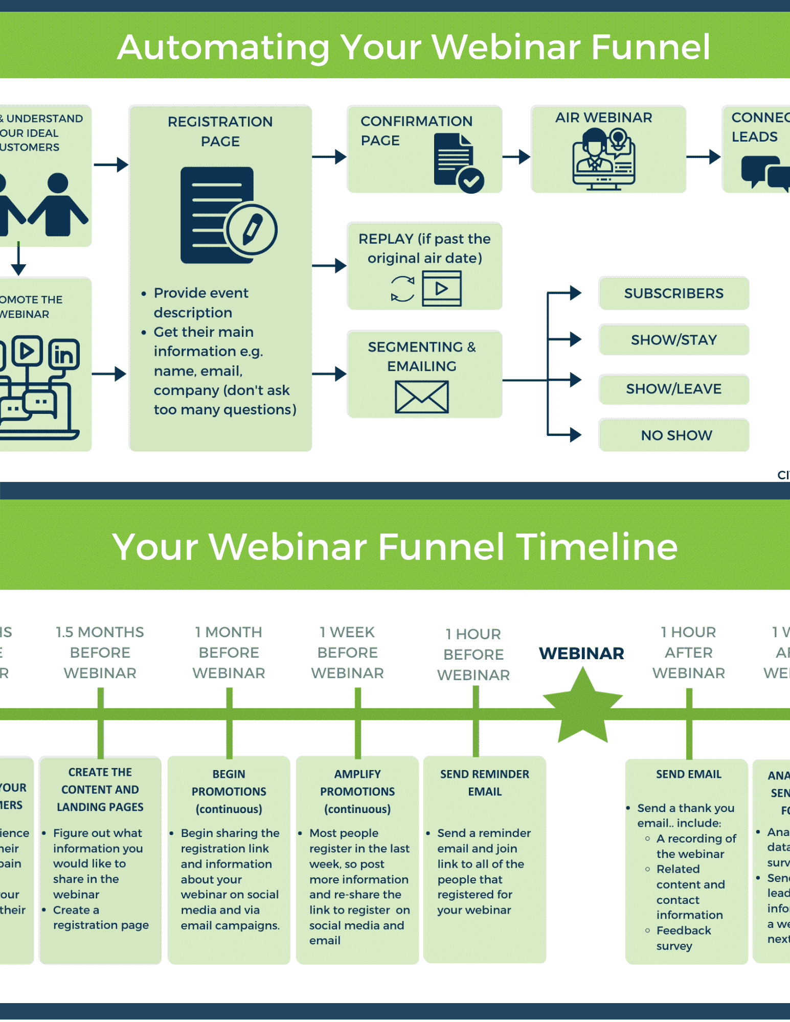 Download the automation process and webinar timeline