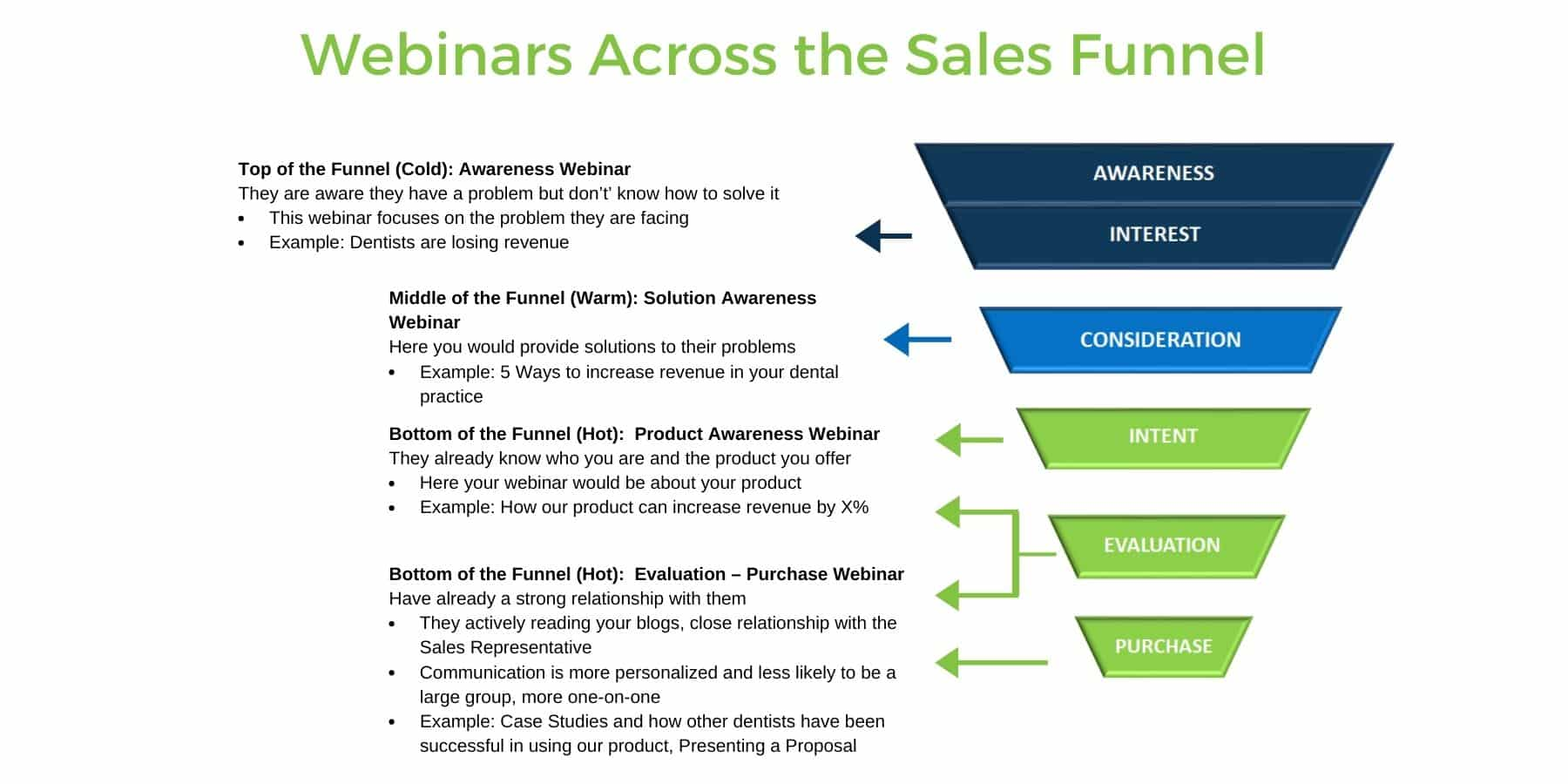 How Webinars to fill your sales funnel Across the Sales Funnel